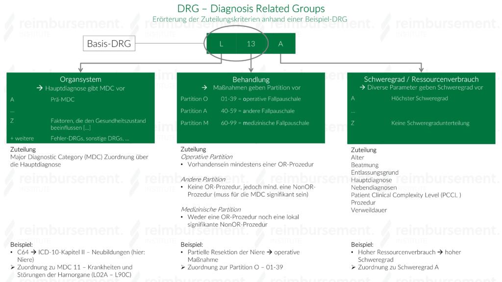 Darstellung des Aufbaus einer DRG mit Abgrenzung der Basis-DRG sowie Zuteilungskriterien der einzelnen Stellen der DRG