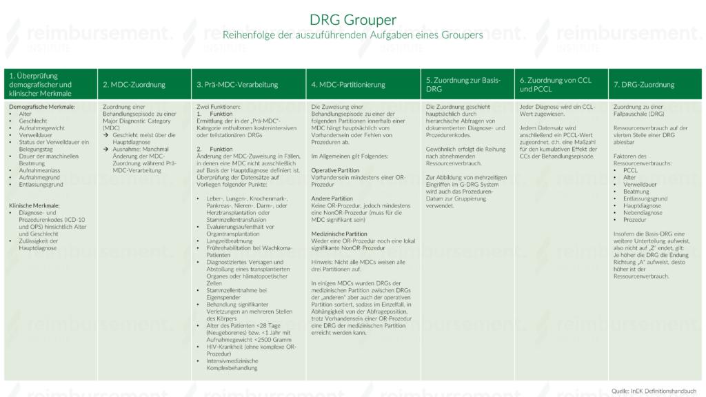 Darstellung der Vorgehensweise des Groupers bei der Ermittlung einer DRG