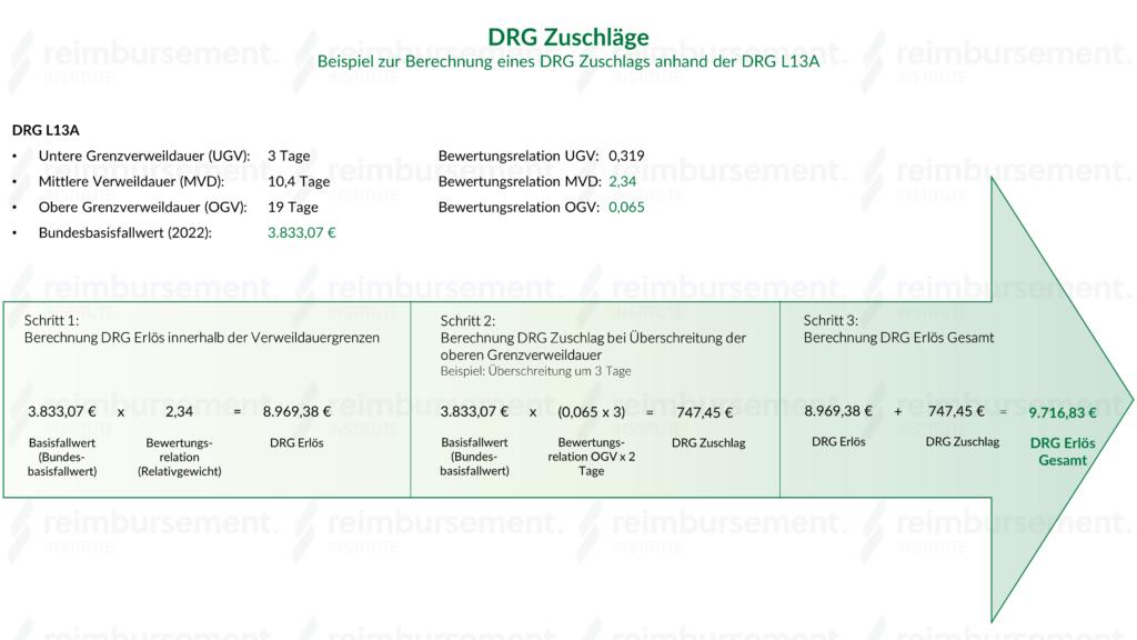 DRG Zuschläge - Beispielberechnung anhand DRG L13A