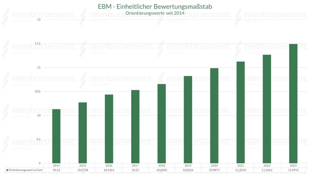 EBM - Orientierungswert von 2014 bis heute