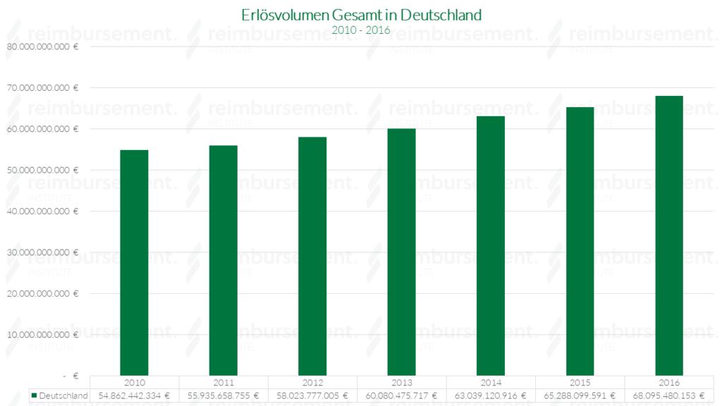 Erlösvolumen gesamt in Deutschland - von 2010 bis 2016