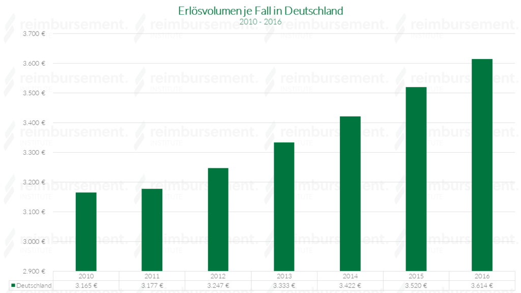 Erlösvolumen je Fall in Deutschland - von 2010 bis 2016