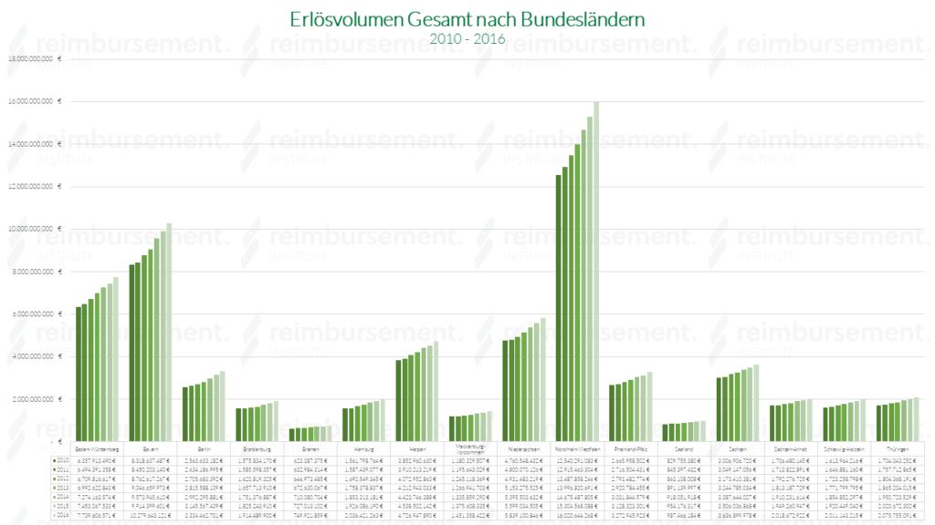 Erlösvolumen gesamt nach Bundesländern - von 2010 bis 2016