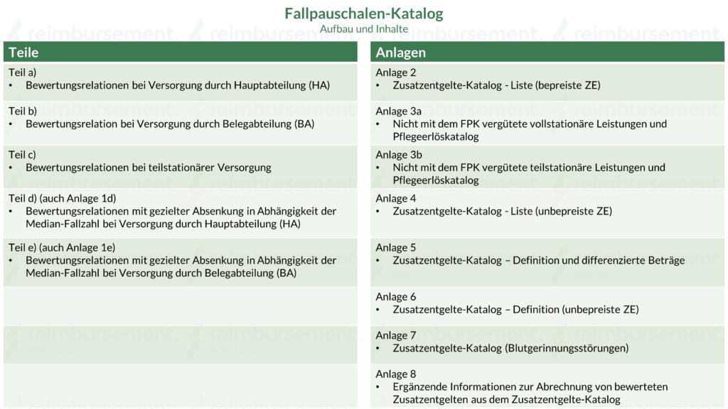 Fallpauschalen-Katalog des InEK - Inhalte
