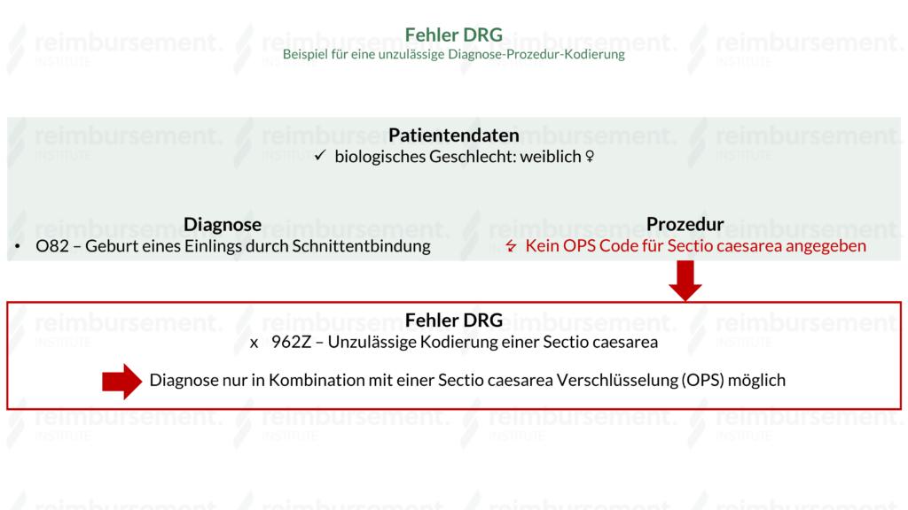 Darstellung zweier Kodierbeispiele zur Erklärung der Fehler DRG