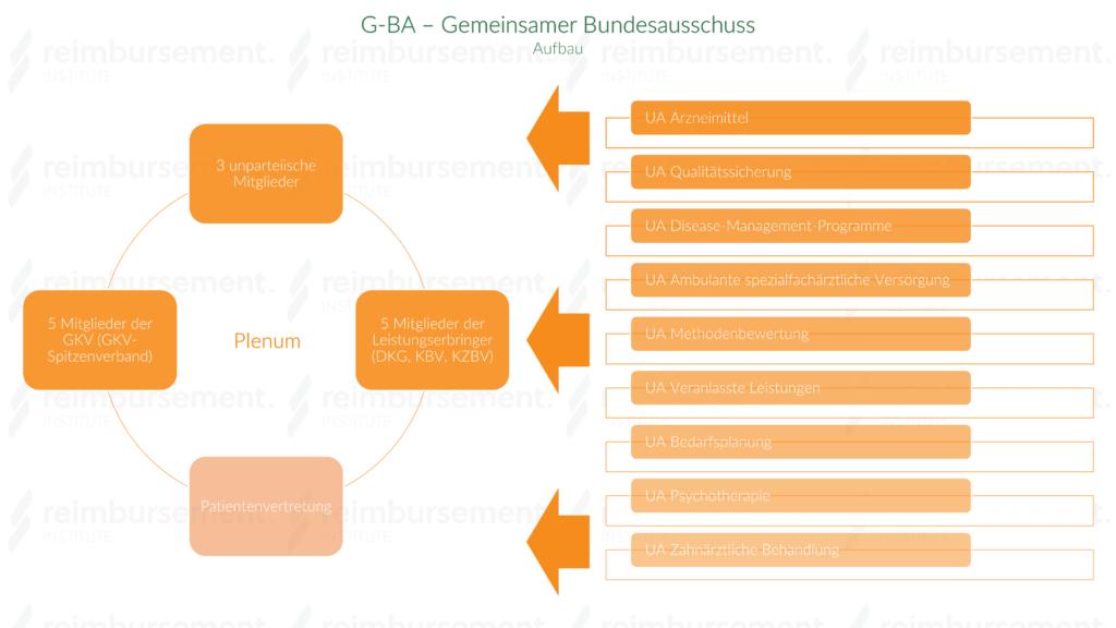 G-BA - Darstellung des Plenums und der Unterausschüsse des Gemeinsamen Bundesausschusses