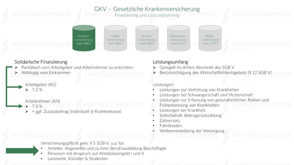 Darstellung der Finanzierung und des Leistungsumfangs der Gesetzlichen Krankenversicherung (GKV)