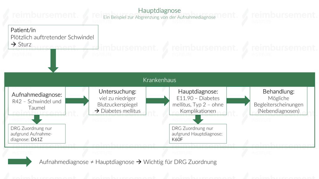 Darstellung eines Beispiels für eine Hauptdiagnose in Abgrenzung zu einer Aufnahmediagnose