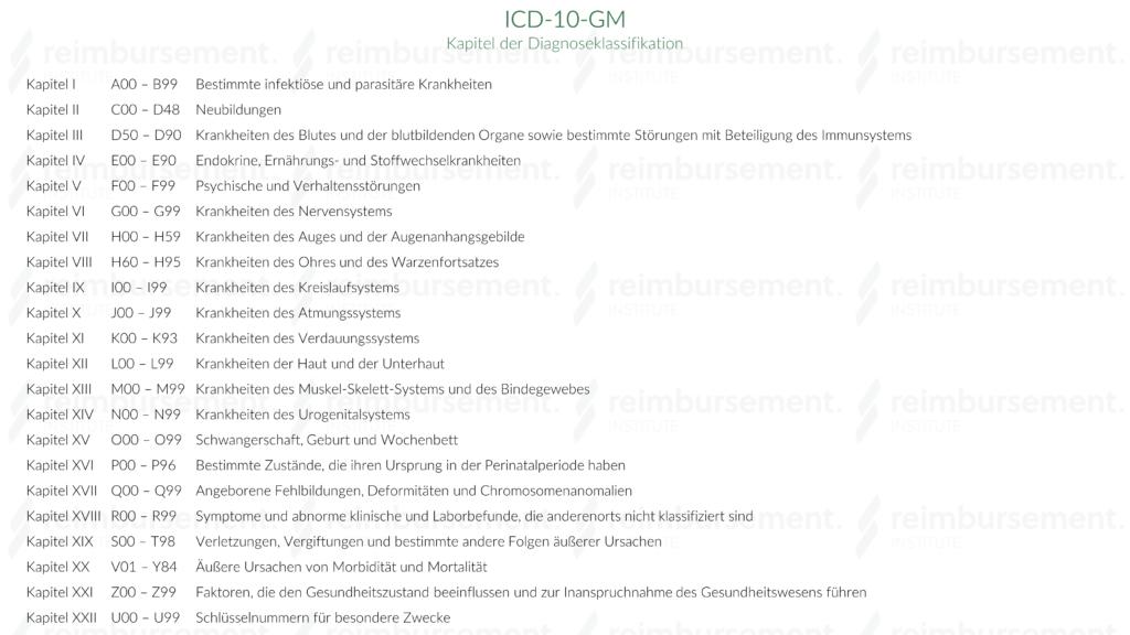 Auflistung der 22 Kapitel der ICD-10-GM Klassifikation