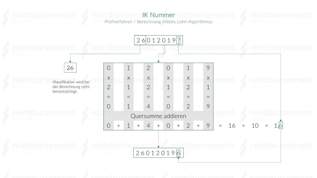 IK Nummer - Prüfzifferermittlung