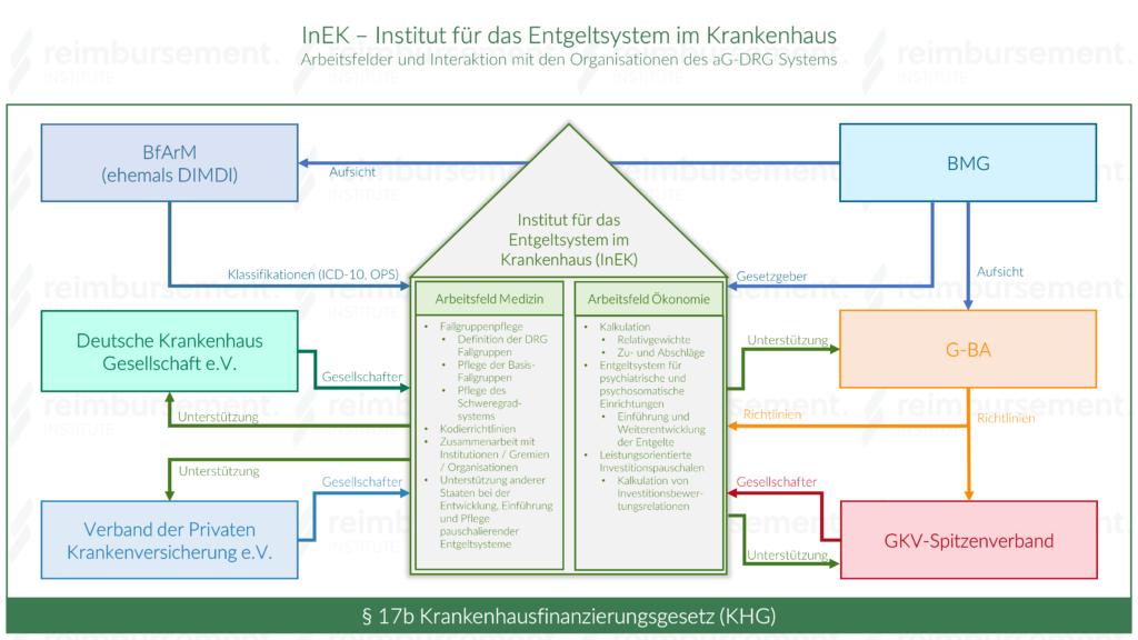 Das InEK - Arbeitsfelder und Interaktionen im G-DRG System