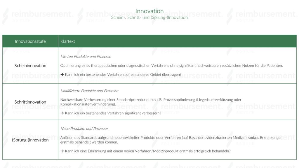 Innovation - Darstellung der drei Innovationsstufen für medizinische Produkte: Schein-, Schritt- und (Sprung)-Innovation