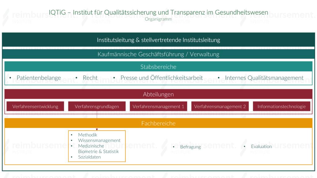 Darstellung des internen Aufbaus des Instituts für Qualitätssicherung und Transparenz im Gesundheitswesen (IQTiG)