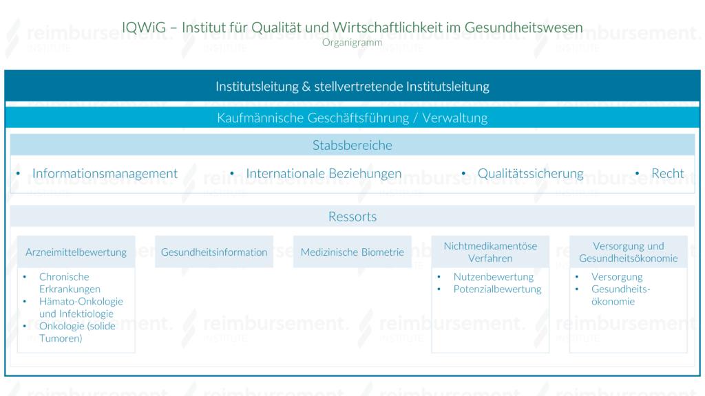 Organigramm des IQWiG