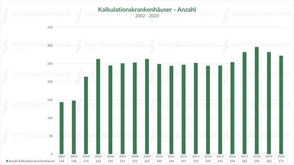 Darstellung der Anzahl der Kalkulationskrankenhäuser im Zeitverlauf, die ihre Kostendaten an das Institut für das Entgeltsystem im Krankenhaus (InEK) liefern.