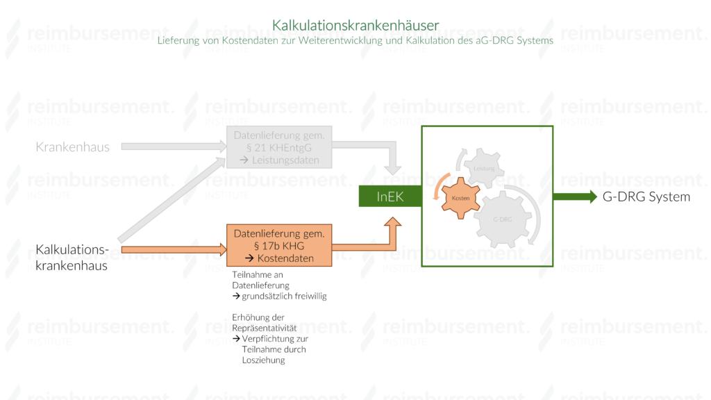 Darstellung der Systematik der Datenlieferung von Kostendaten durch Kalkulationskrankenhäuser gem. § 17b KHG