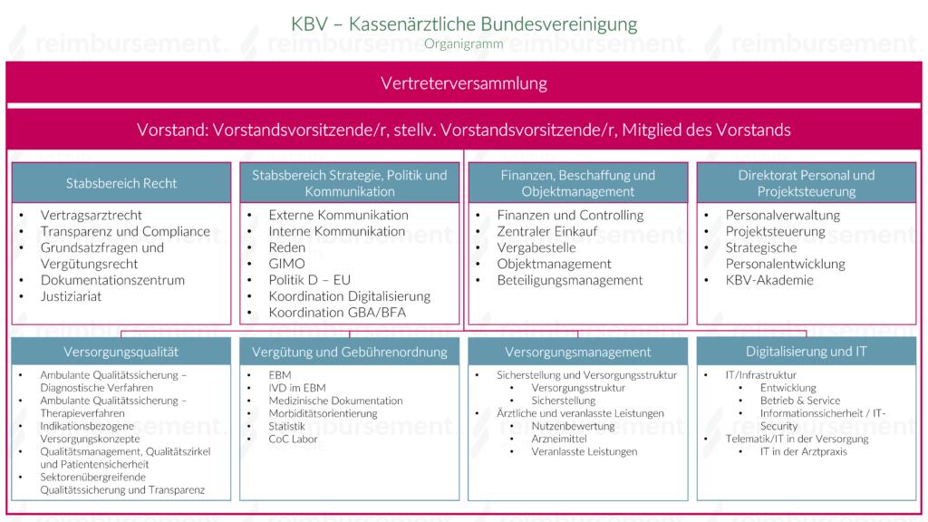 Darstellung des Organigramms der KBV - Kassenärztliche Bundesvereinigung
