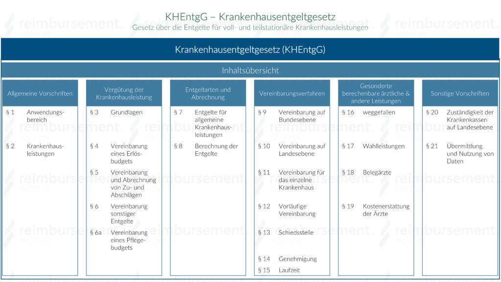 KHEntgG - Inhaltsübersicht
