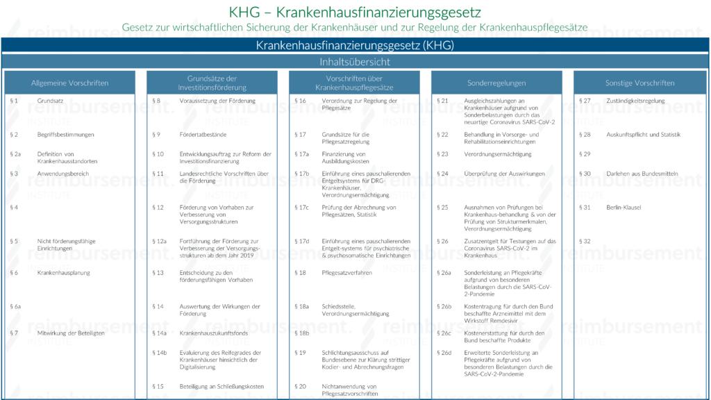 KHG - Inhaltsübersicht