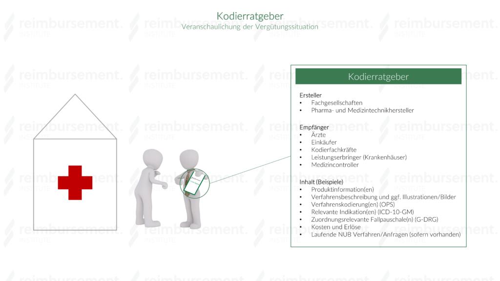 Infografik zum Thema Kodierratgeber - Veranschaulichung der Vergütungssituation von medizinischen Produkten/Verfahren