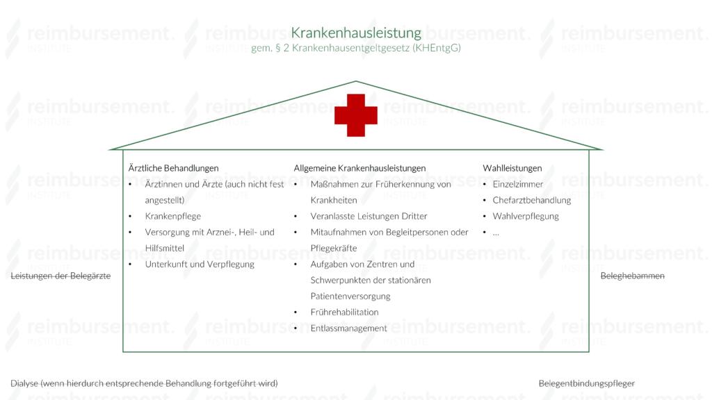 Krankenhausleistung - Ärztliche Behandlungen, allgemeine und Wahlleistungen