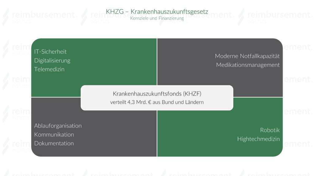 Darstellung der Kernziele und Finanzierung des Krankenhauszukunftsgesetzes (KHZG)