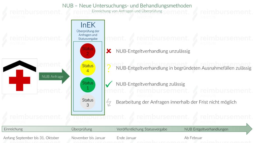 Darstellung des NUB Anfrageverfahrens für neue Untersuchungs- und Behandlungsmethoden inkl. InEK Statusvergabe 1-4 und deren Bedeutung