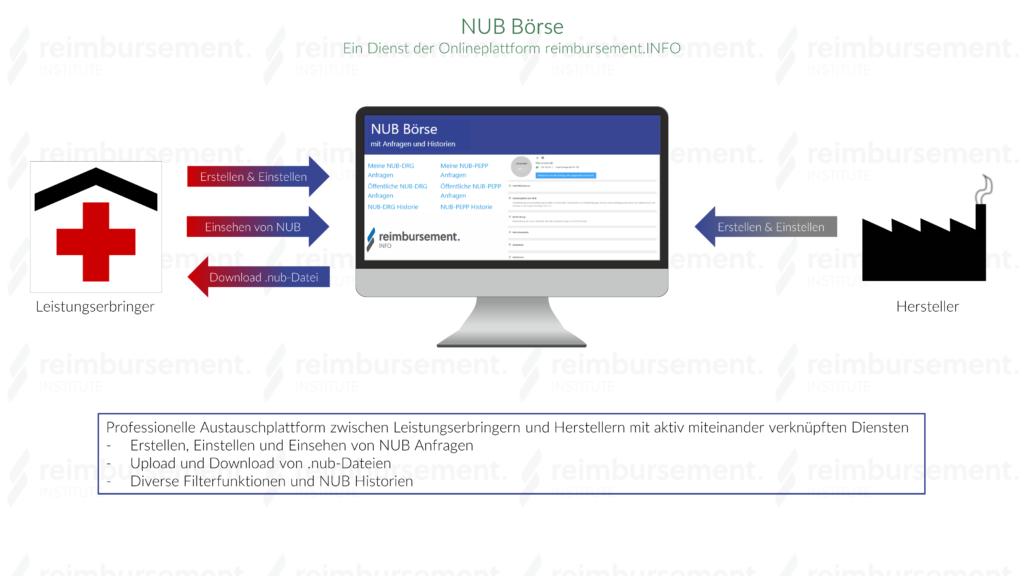 Darstellung des Prinzips der NUB Börse als Dienst der Onlineplattform reimbursement.INFO