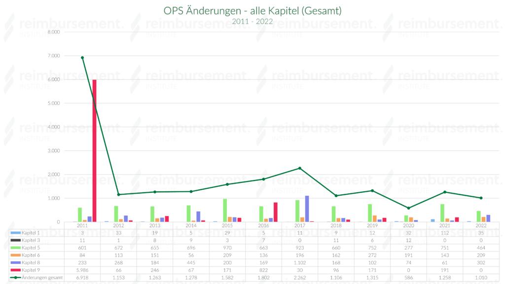 OPS Änderungen in allen Kapiteln der OPS Klassifikation - 2011 - 2019