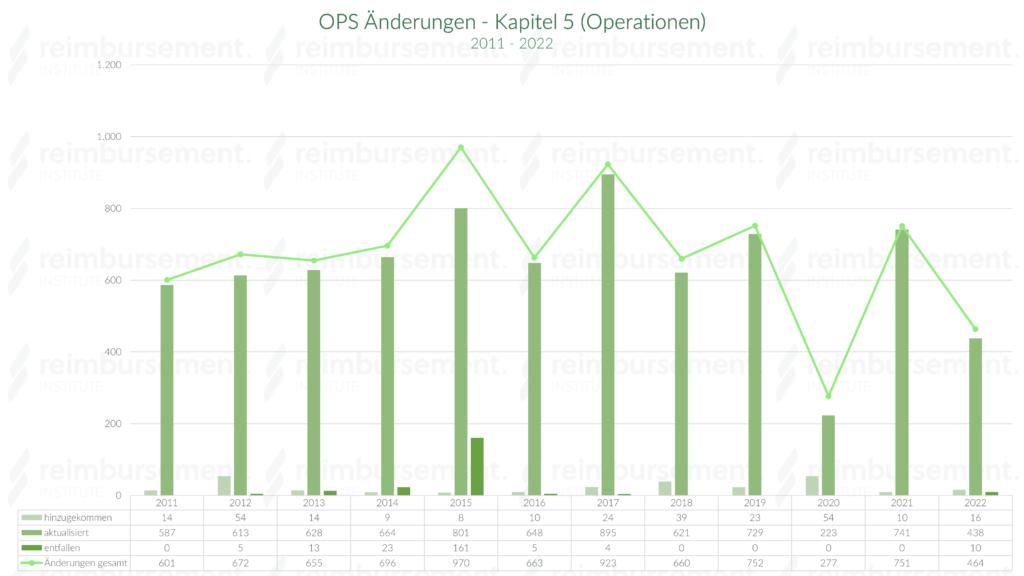OPS Kapitel 5 - Änderungen von 2011 bis 2019