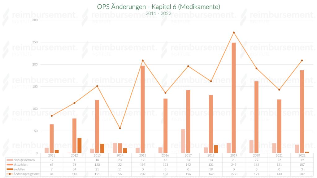 OPS Kapitel 6 - Änderungen von 2011 bis 2019