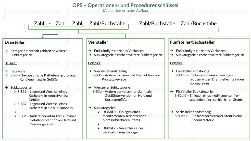 Darstellung des (alpha)numerischen Aufbaus der OPS Verschlüsselung inkl. Erklärung zu Drei-, Vier-, Fünf- und Sechssteller