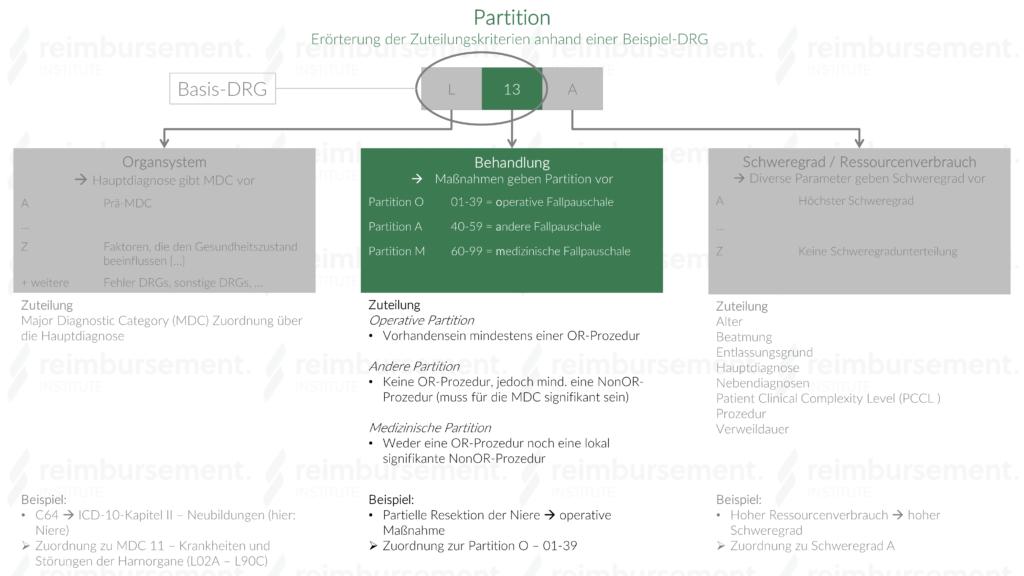 Partition - Operativ, andere und medizinisch