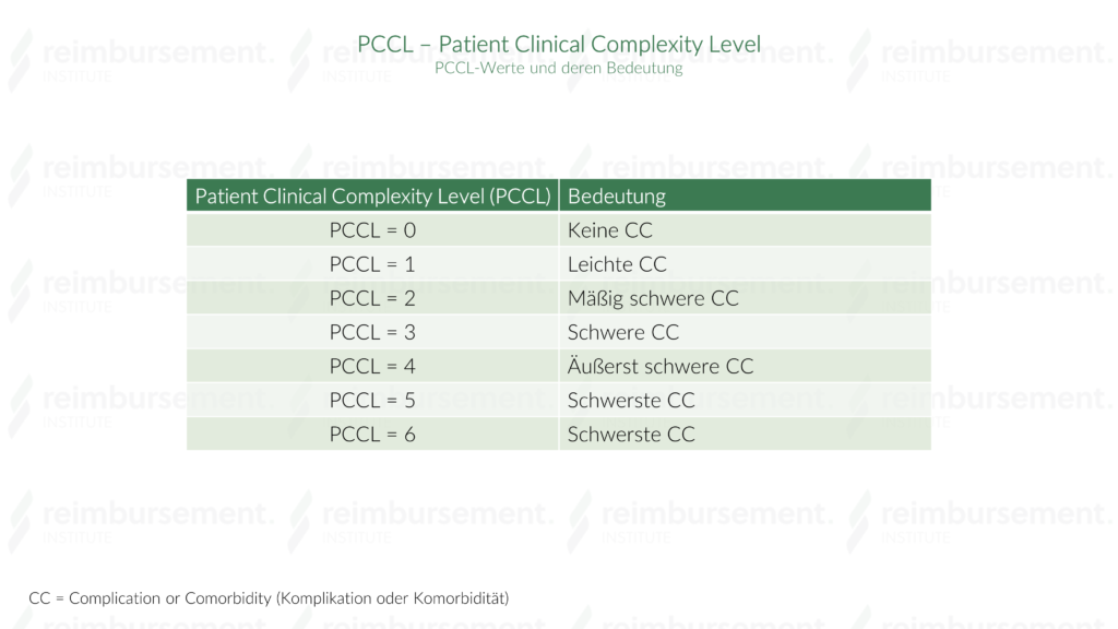 PCCL - Patient Clinical Complexity Level