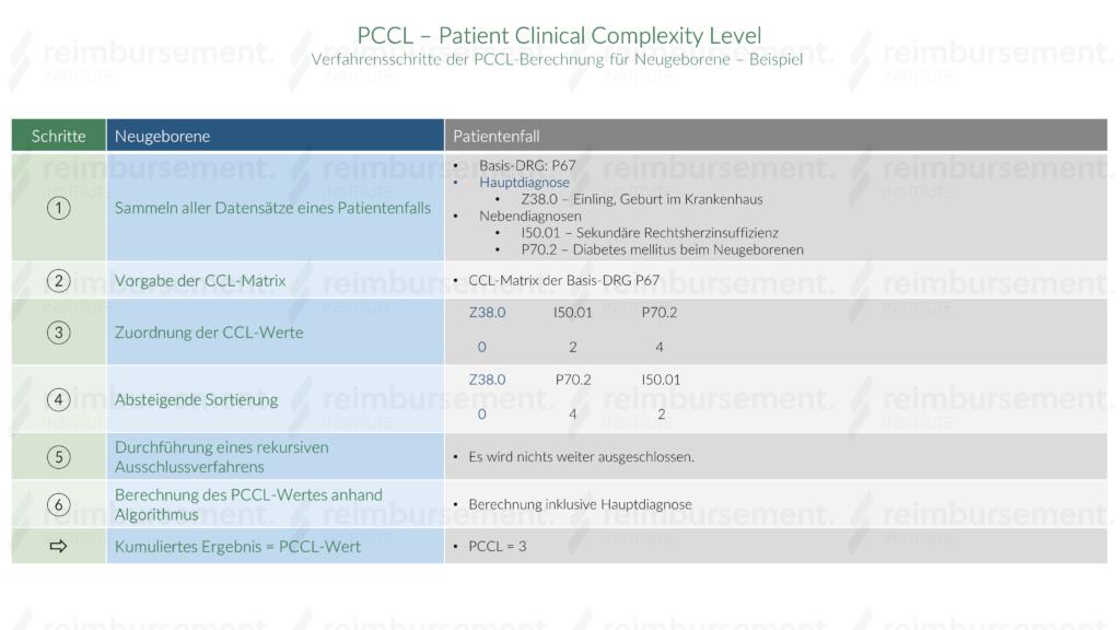Beispielhafte Verfahrensschritte der PCCL-Berechnung bei Neugeborenen