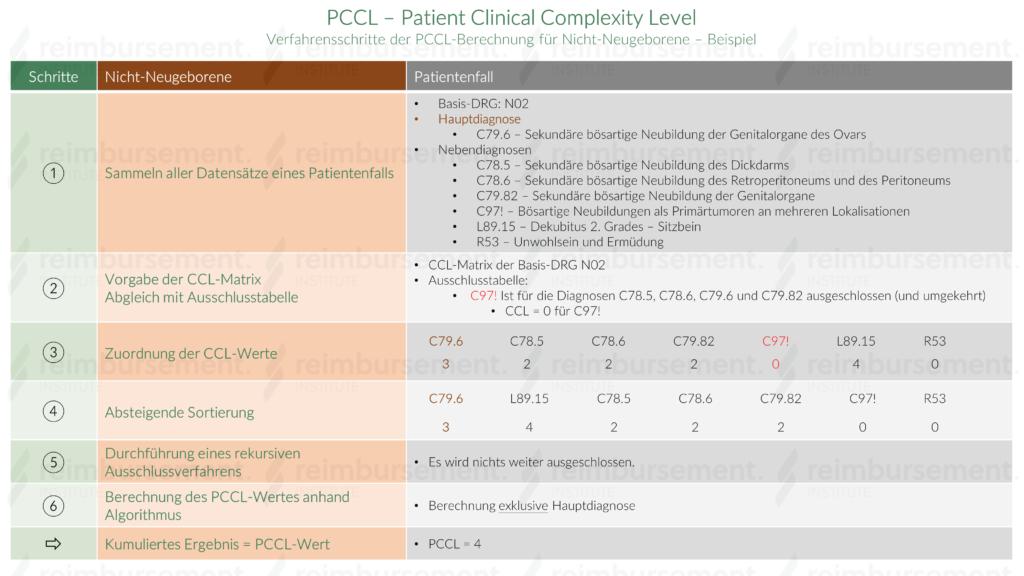 Beispielhafte Verfahrensschritte der PCCL-Berechnung bei Nicht-Neugeborenen