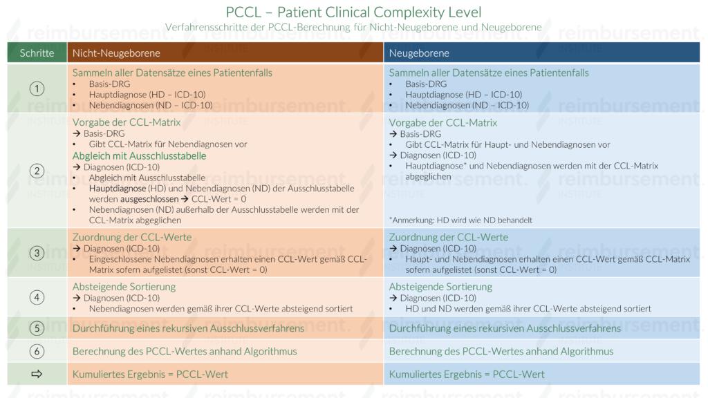 PCCL-Verfahrensschritte - Zwei Szenarien