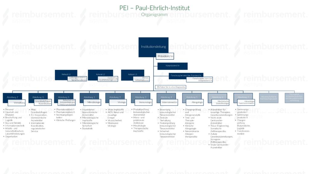Darstellung des Organigramms des PEI - Paul-Ehrlich-Institut