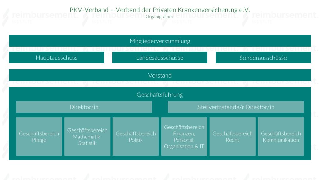 Darstellung des Organigramms des Verbands der Privaten Krankenversicherung e.V. (PKV-Verband)