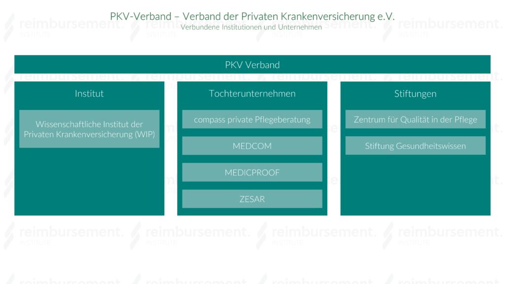 Darstellung der Partner des Verbands der Privaten Krankenversicherung e.V. (PKV-Verband)