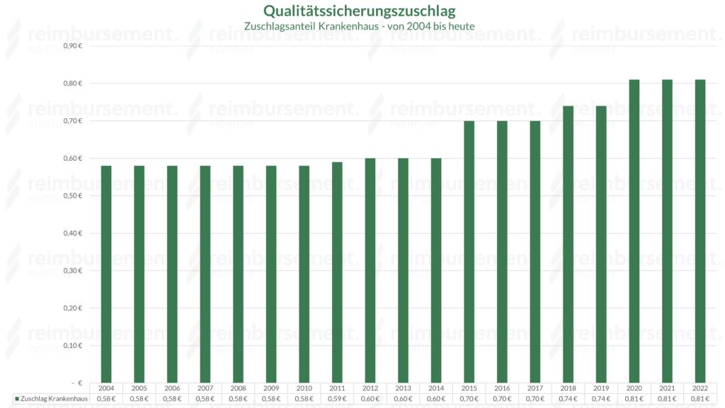 Qualitätssicherungszuschlag - Darstellung der Zuschlagsanteile Krankenhaus von 2004 bis heute