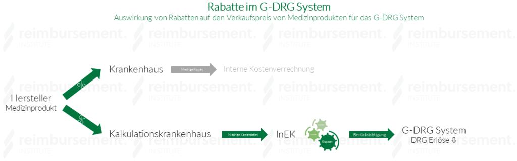 Rabatte im G-DRG System - Auswirkungen