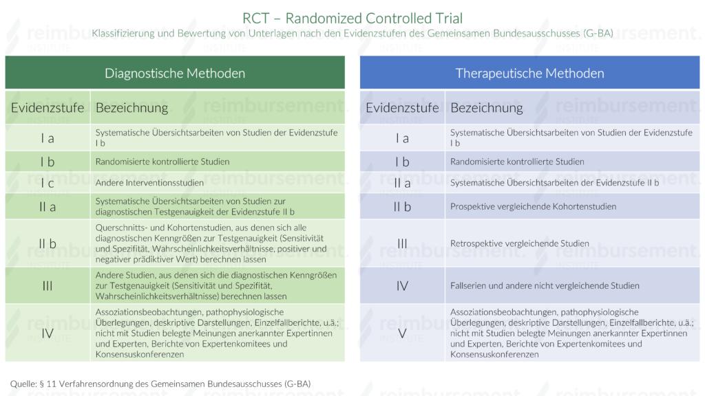 Darstellung der Evidenzstufen gemäß der Evidenzklassifizierung diagnostischer und therapeutischer Maßnahmen des Gemeinsamen Bundesausschusses für u.a. RCT – Randomized Controlled Trial