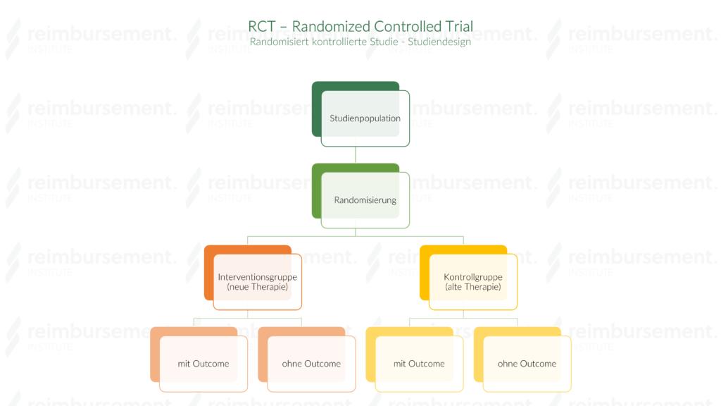 Darstellung des Studiendesigns einer Randomized Controlled Trial (RCT)