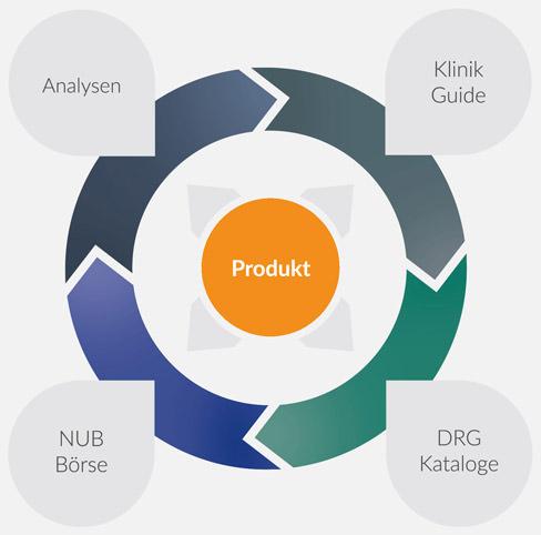 Die Dienste auf reimbursement.INFO. Das Produkt als zentrales Instrument!