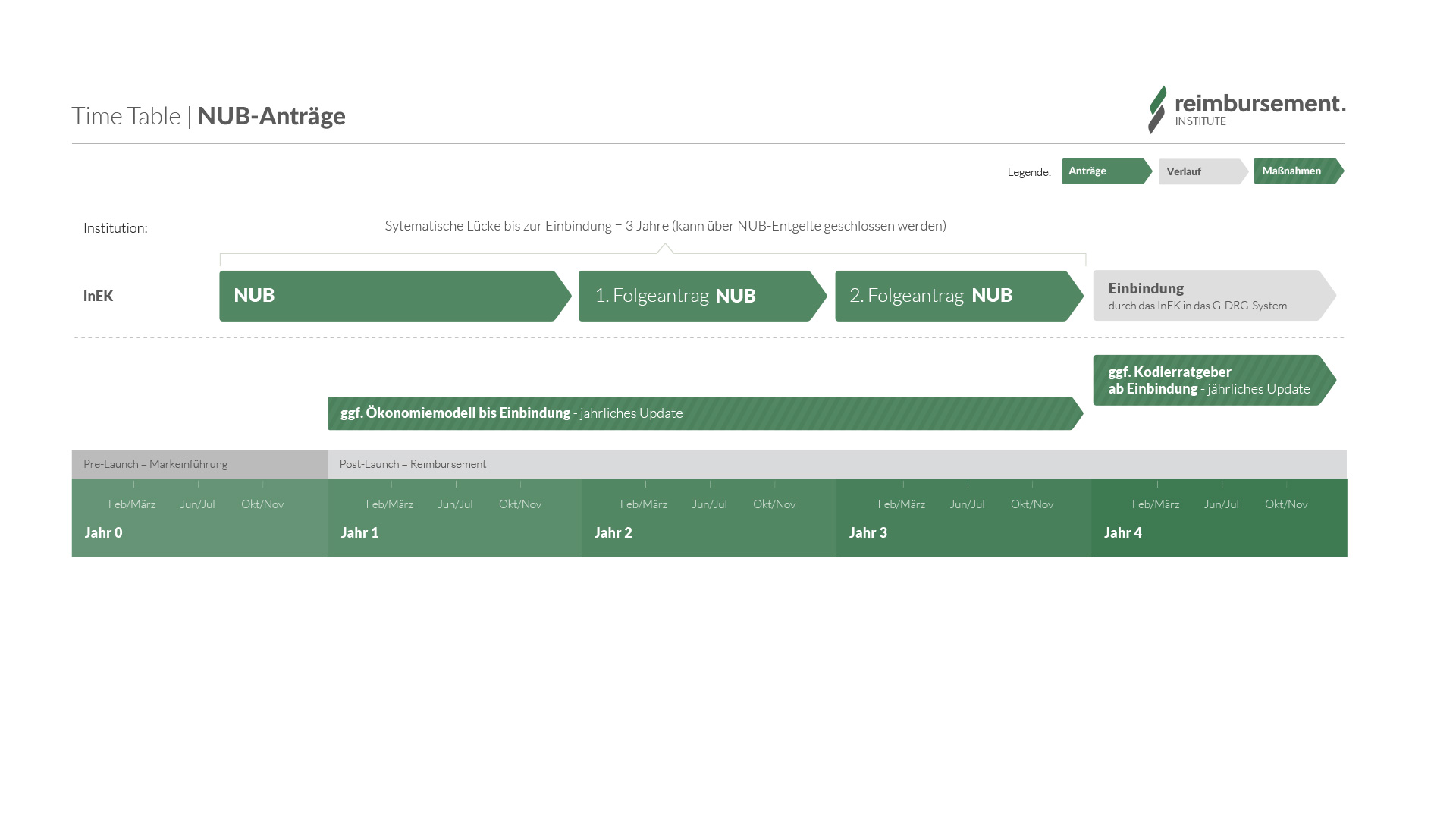 NUB Anträge Verfahrenasablauf
