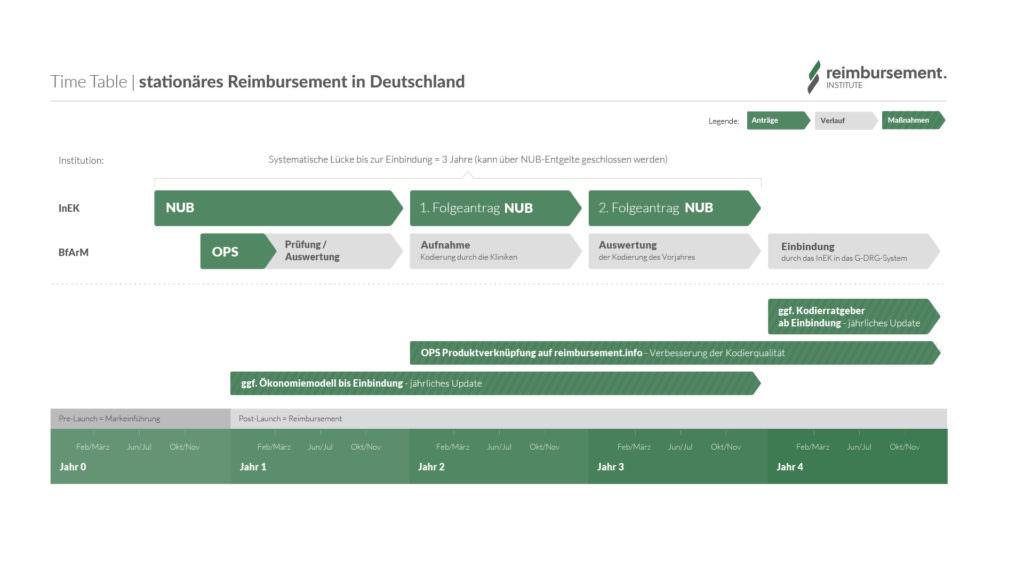 Ablauf der Reimbursement Maßnahmen im G-DRG System