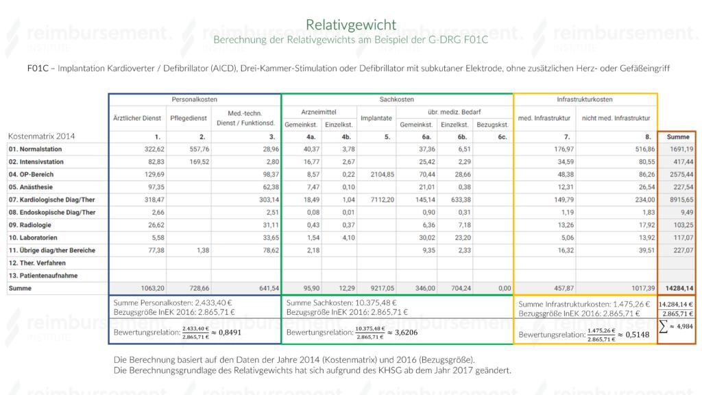 Darstellung der Berechnung des RG bis zum Jahr 2016 am Beispiel der DRG F01C