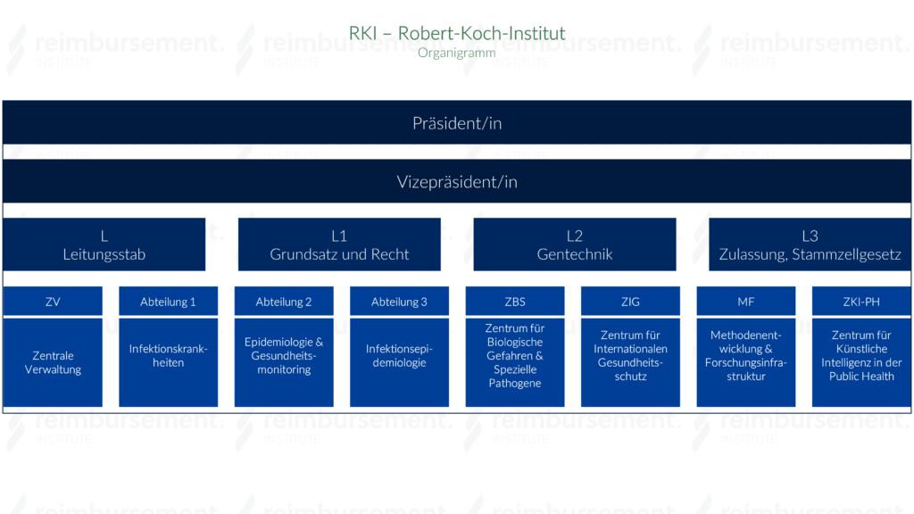 Darstellung des Organigramms des Robert-Koch-Instituts (RKI)