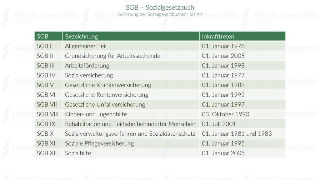 Sozialgesetzbuch - Auflistung